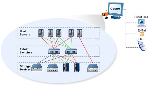 Storage Area Networks Management Solutions Network For Monitoring Devices Attached